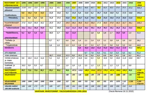 Vantaa investoinnit 1995-2015 vaulanorrena