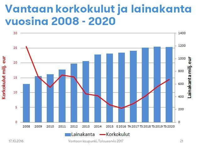Norrena Vantaan velasta ja maanmyyntituloista 14.11.2016