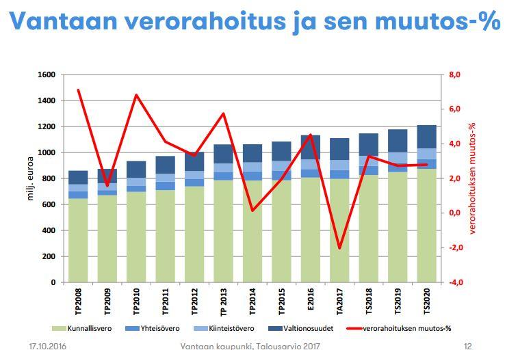 Vantaan verorahoitus 2008-2020