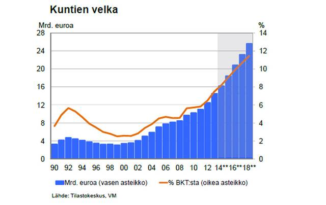 Suomen kunnat velka 1990-2018