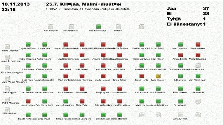 äänestyskartta koulunlakkautukset Vantaa 2013