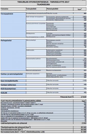 Tikkurilan hyvinvointikeskus tilaluettelo 2018