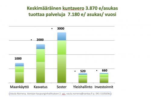 Vantaa budjetti toimialat pylväät